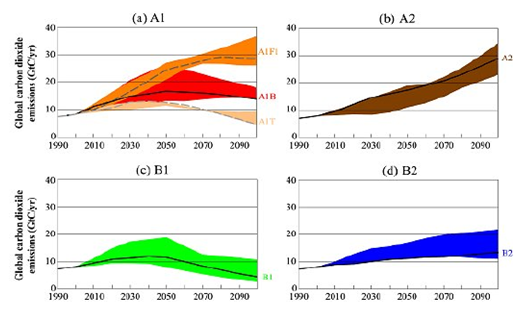 File:Figure 5.1 - Projected global annual CO2 emissions, 1990-2100, used to run models for the IPCC AR4.png